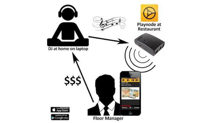 Playnode Hard- und Software