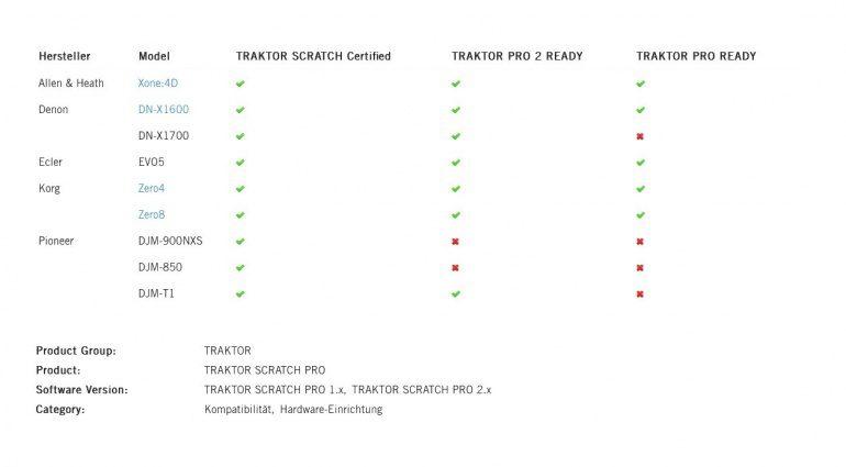 Native instruments Traktor Scratch Certified Mixers