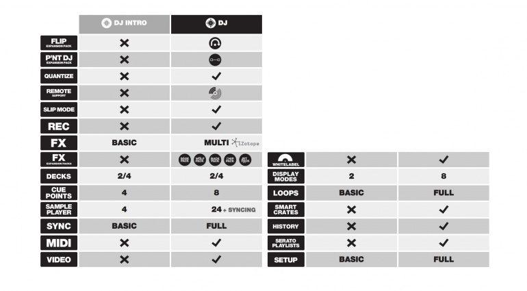 Feature-Vergleichschart: Serato DJ Intro vs Serato DJ
