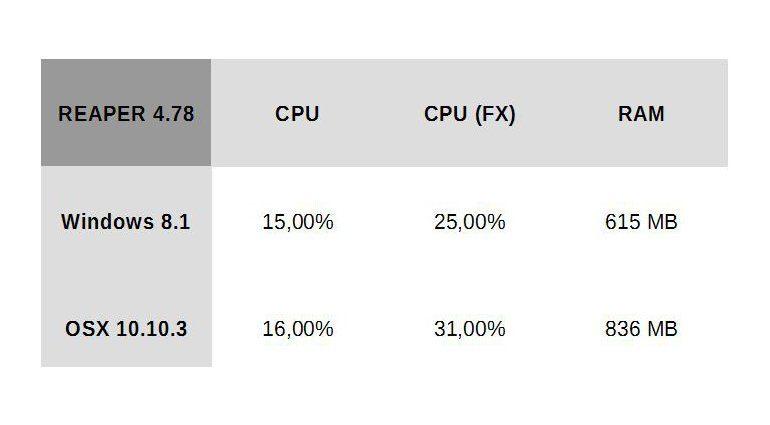 Reaper_Ergebnisse_OSX_10_10_3_Hackintosh_vs_Windows_8_1_pro_64_bit_hires