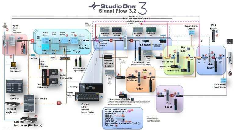 Studio One 3.2 Signal Flow Chart