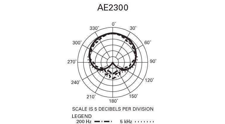 audio-technica AE2300 Charateristik