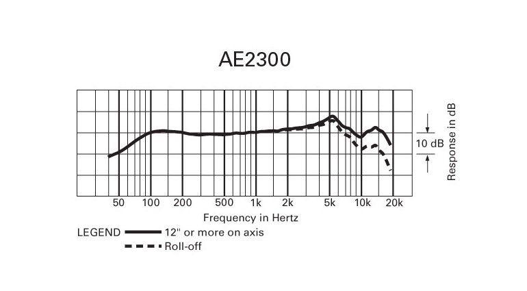 audio-technica AE2300 Frequenzkurve