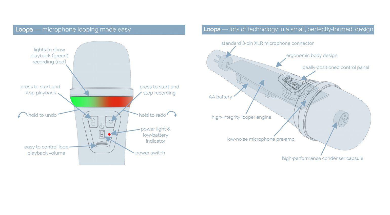 Sonuus Loopa – Mikrofon mit eingebautem Looper und Batteriebetrieb ...