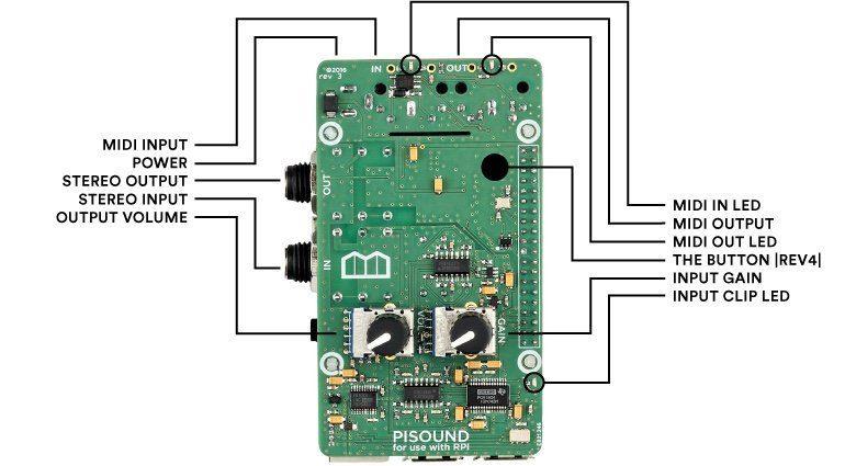Blokas Labs PiSound Audio Interface Raspberry PI Anschlüsse Input Output