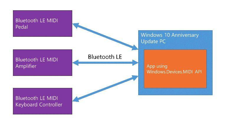 Microsoft Windows 10 Bluetooth LE MIDI Standard