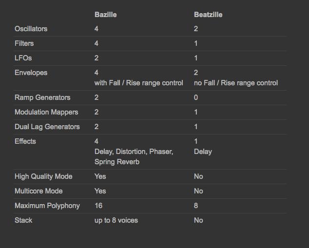U-HE Beatzille vs Bazille Feature Check Screenshot