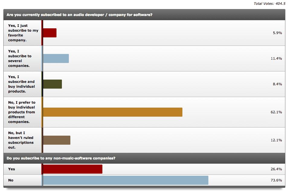 Umfrage bei KVR zum Thema Software Mieten