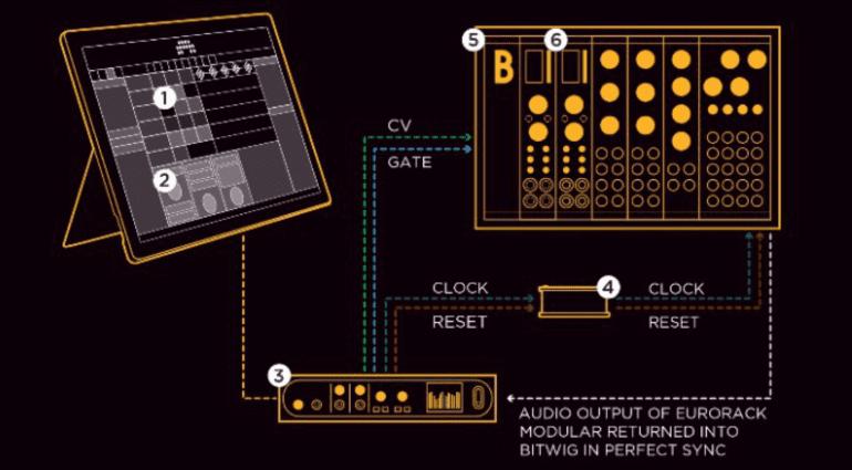 NAMM 2017: Bastl Instruments KLIK - der Taktgeber für Bitwig Studio 2