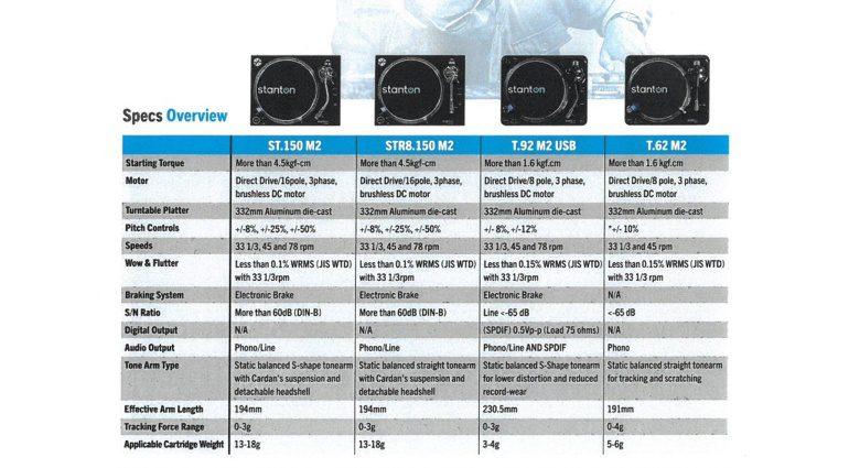 Stanton Turntable ST-Serie M2 Specs