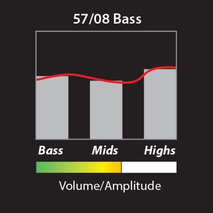 PRS 57/08 Bass Humbucker Chart