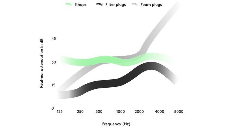 Knops Frequenzkurve Tabelle