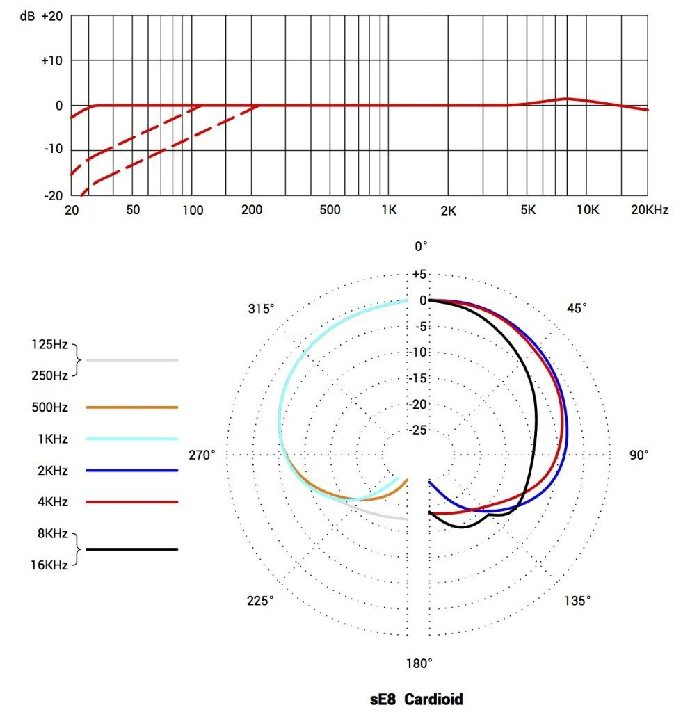 sE8 polar pattern