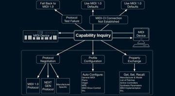 MIDI capability anfrage