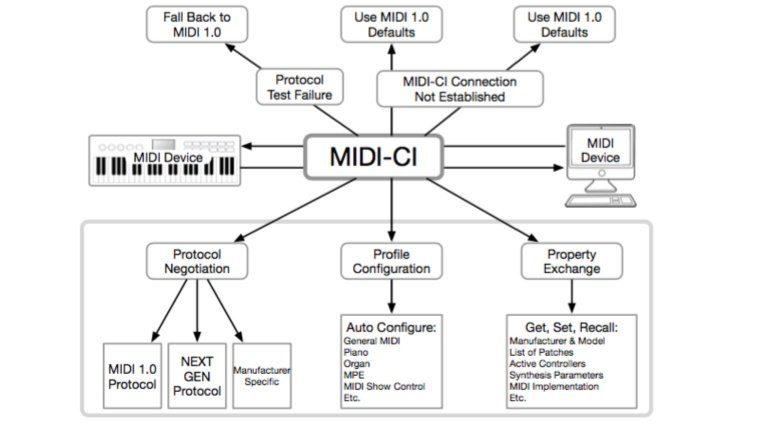 MIDI-CI - Wird der MIDI-Standard erweitert?