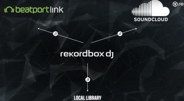 rekordbox dj mit Beatport Link & Soundcloud go+