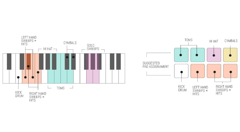 Sampleson Brushify - Besen Drums für Finger Drummer