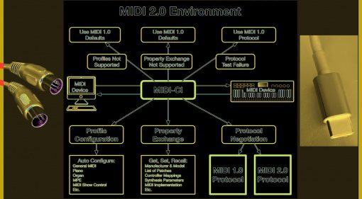 MIDI-2.0. Schaubild