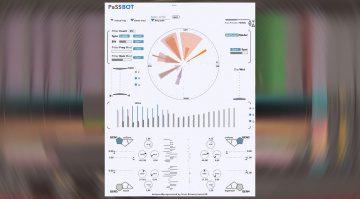 sonicLAB PaSSBot: stochastische Filterbank mit komplexen Modulationen