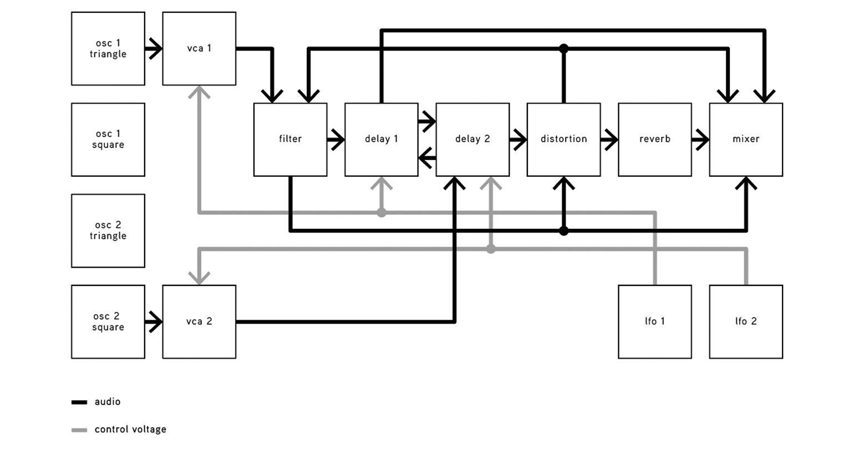 The Human Comparator Recursive Machine
