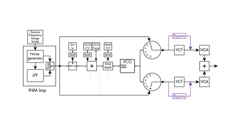 Infernal Noise Machine Signalweg