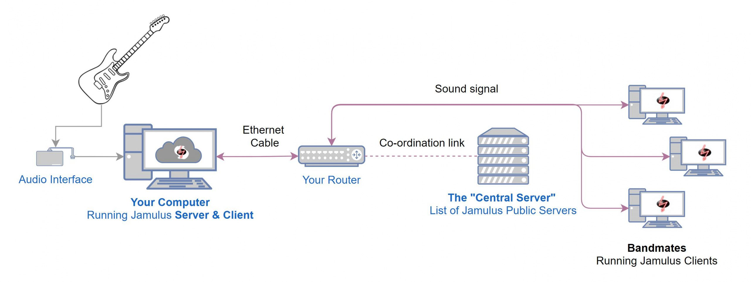 Jamulus Signal Routing Flow Internet