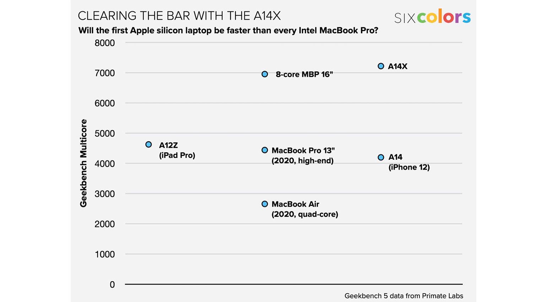 Erste Geekbench-Ergebnisse des Apple ARM A14X aufgetaucht: Wow!