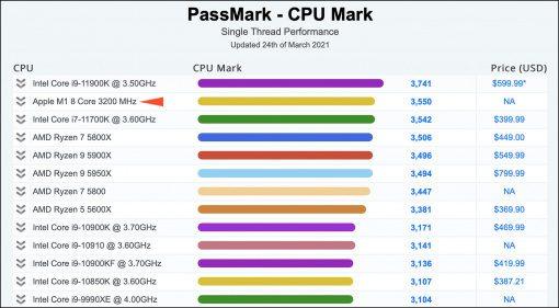 Apple M1 landet auf Platz 2 des aktuellen großen PassMark Benchmark Test!